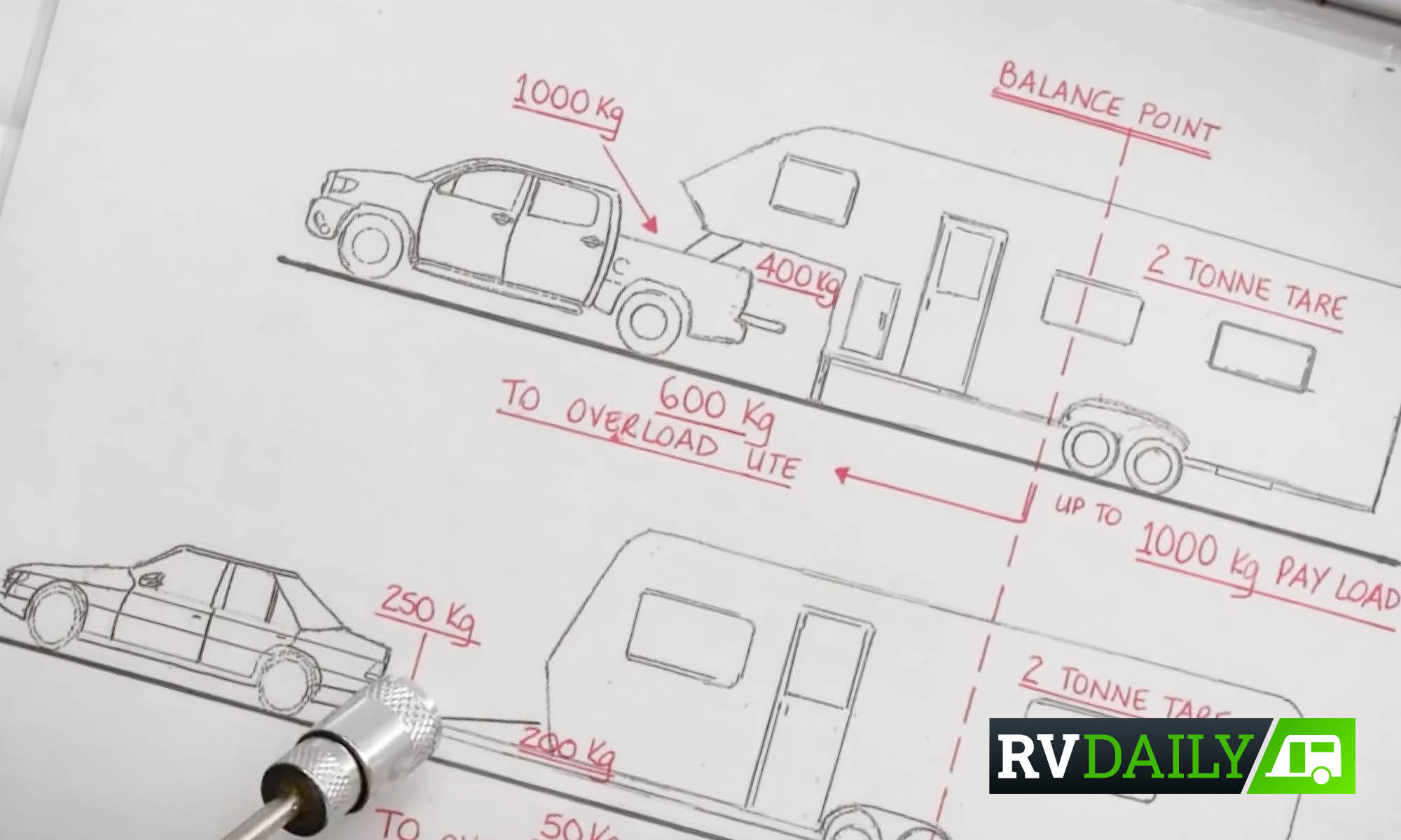 THE VIDEO CARAVAN & MOTORHOME PUBLISHED HOW THEY GOT IT ALL WRONG!