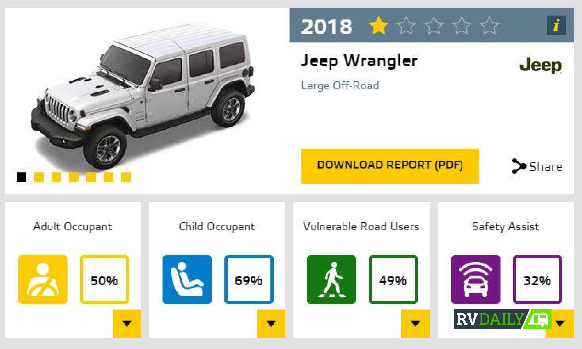 Jeep Wrangler JL rates 1-star for safety