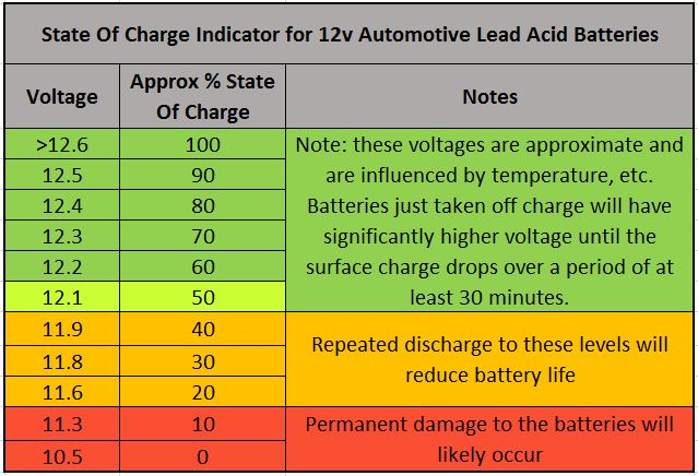 Caravan solar, Useful Chart For Battery Voltages