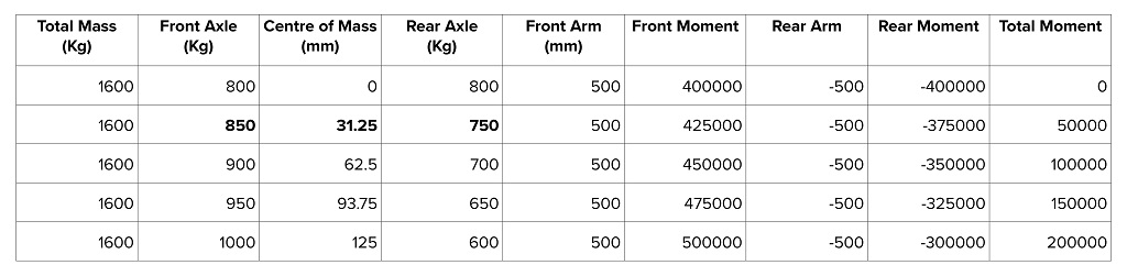 Understanding the dynamics of towing, moments table