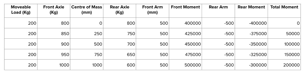 Understanding the dynamics of towing, moments table 2