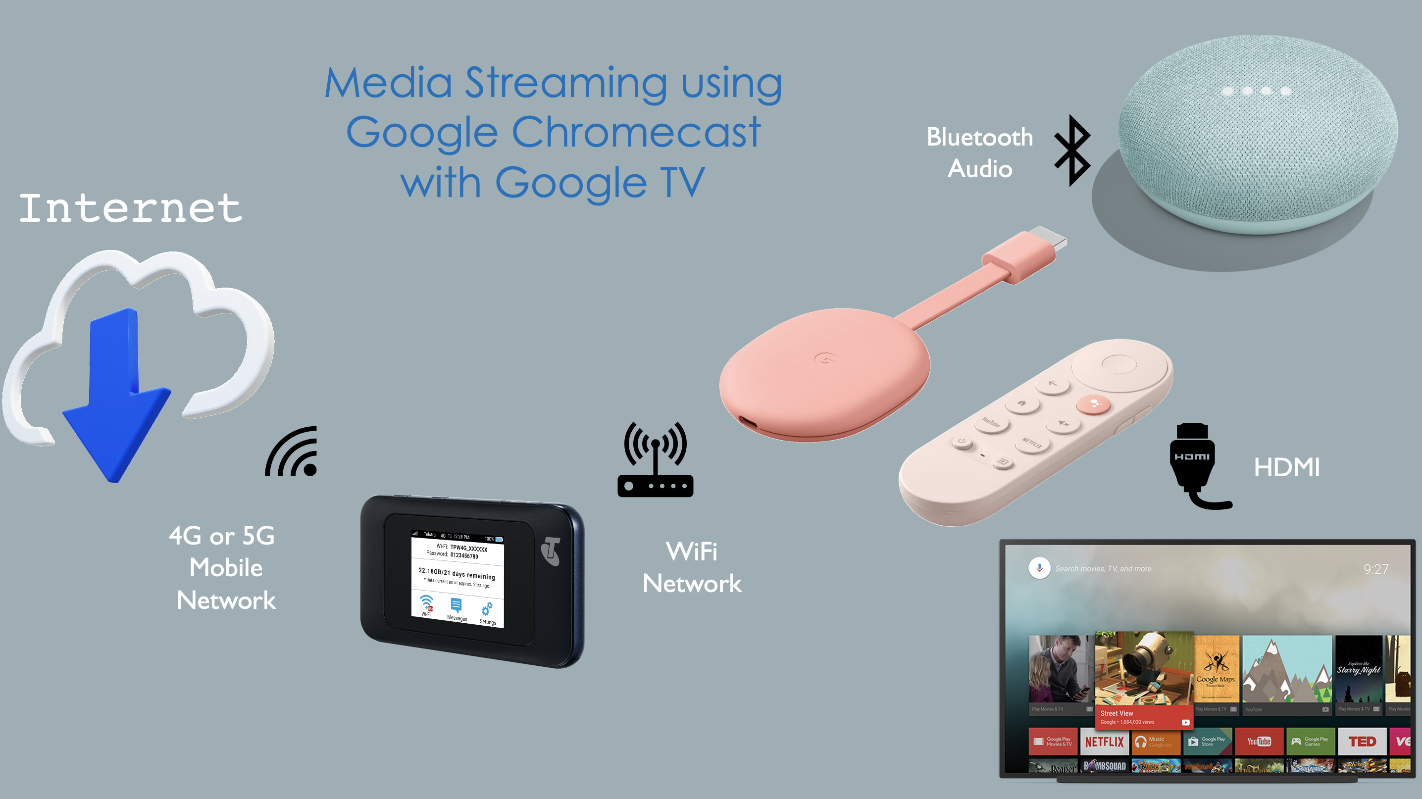 Google Chromecast setup diagram
