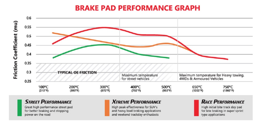Brake Pad Performance Graph