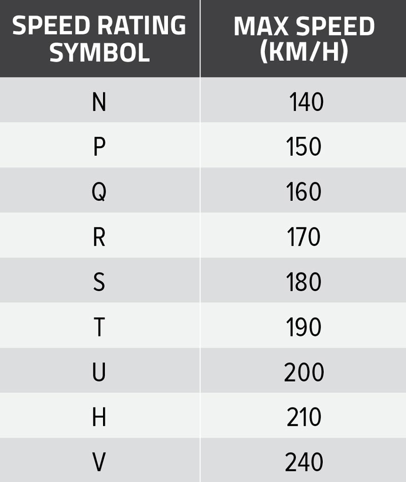 Rvd046 Ed Guide Essential Guide To Tyres 6a Table Speed Rating 800px Guide Tyres Table 1