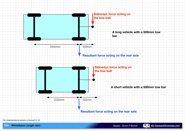 Understanding The Dynamics Of Towing Pt2 02