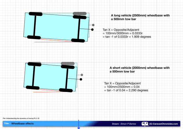 Understanding The Dynamics Of Towing Pt2 03