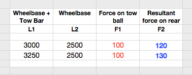 Understanding The Dynamics Of Towing Pt2 Calculated Forces