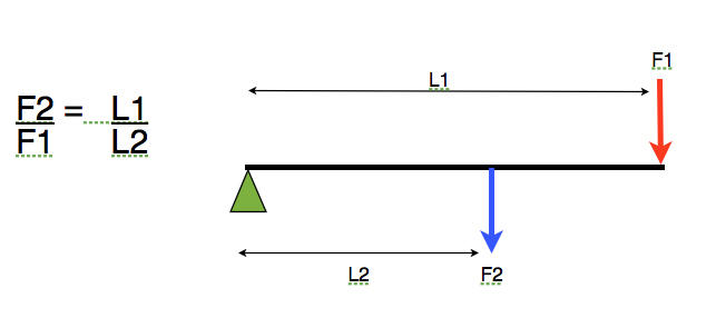 Understanding The Dynamics Of Towing Pt2 Forces (1)